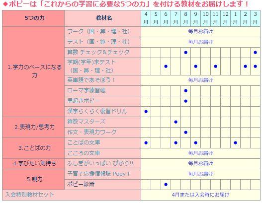 sho3-table